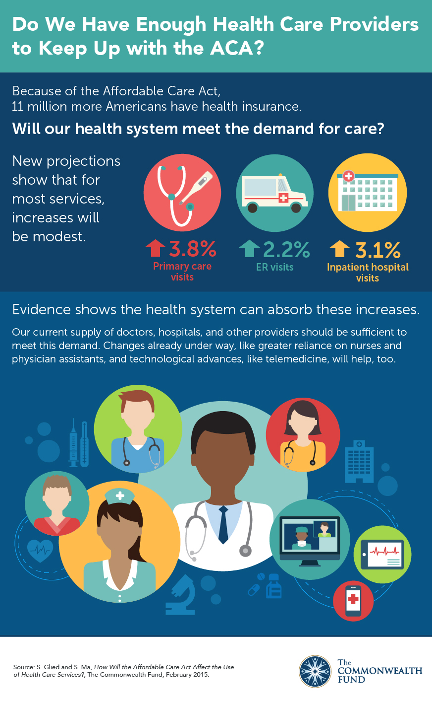 Why Healthcare Providers Need To >> Do We Have Enough Providers To Keep Up With The Aca Commonwealth Fund