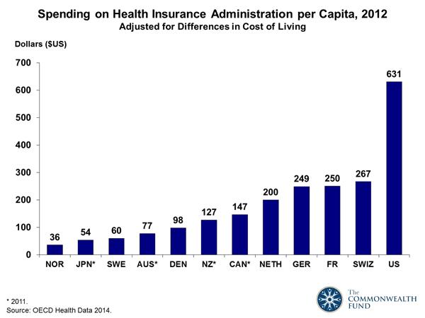 Spending on Health Insurance Administration per Capita