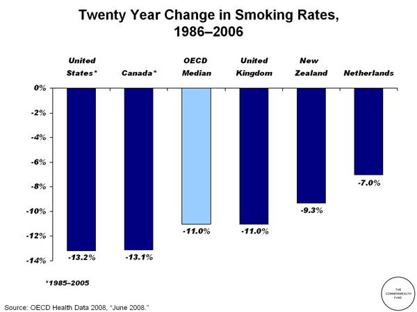 fund smoking rates continue - 600×450