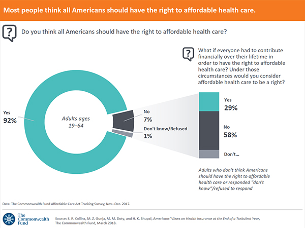 Affordable Health Care >> Most People Think All Americans Should Have The Right To Affordable