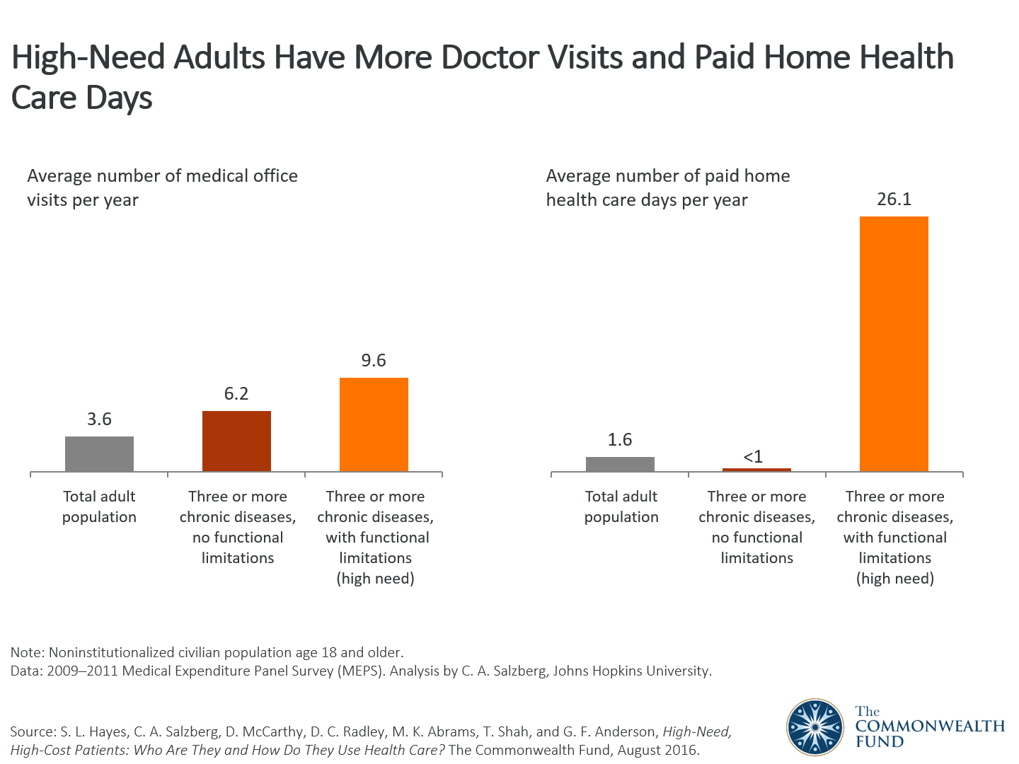 high-need adults have more doctor visits and paid home health care