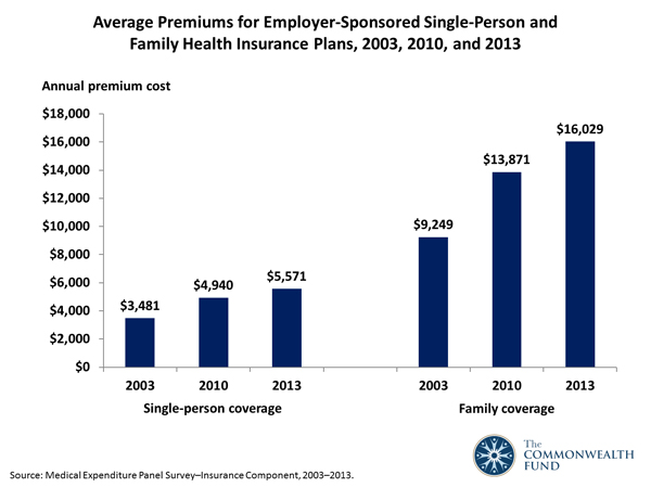 Average Premiums for Employer-Sponsored Single-Person and ...