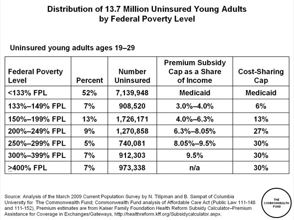 distribution of 13 7 million uninsured young adults by federal