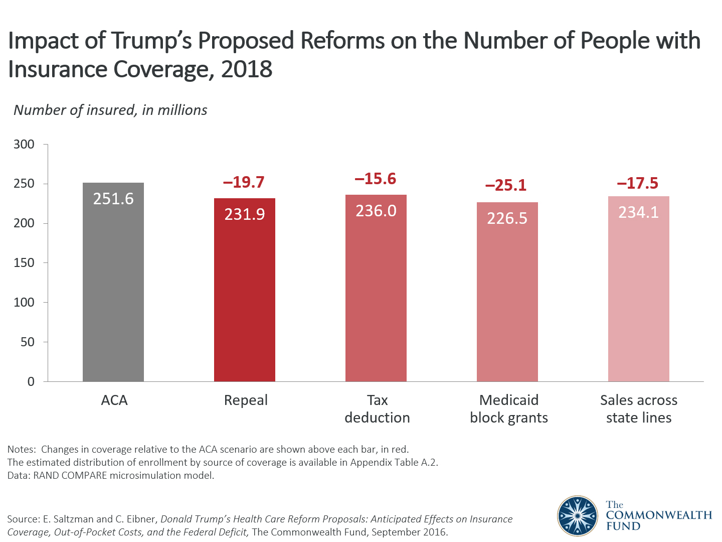 Presidential Candidate Donald Trumps Health Care Reform Proposals Impact Of Trumps Proposed Reforms On The Number Of People With Insurance  Coverage