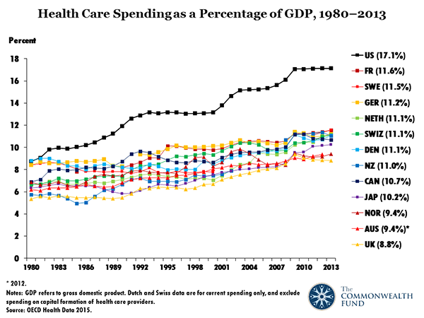 Health Care Spending As A Percentage Of Gdp 1980 2013