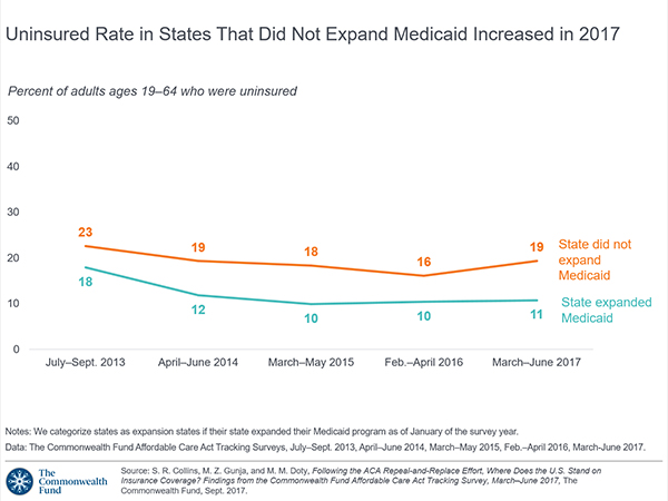 Medicaid Expansion States Map 2017.Uninsured Rate In States That Did Not Expand Medicaid Increased In