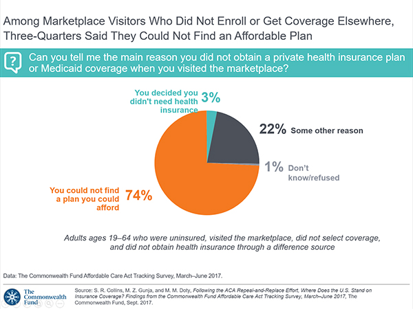 Among Marketplace Visitors Who Did Not Enroll or Get Coverage Elsewhere,  Three-Quarters Said They Could Not Find an Affordable Plan