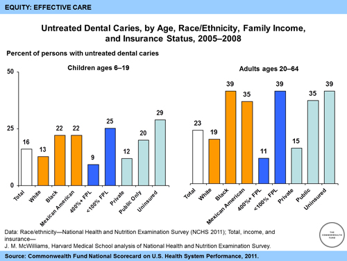 Untreated Dental Caries by Age Race Ethnicity Family Income and