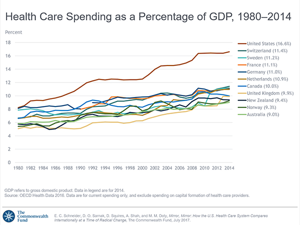 Health Care Spending As A Percentage Of Gdp 1980 2014