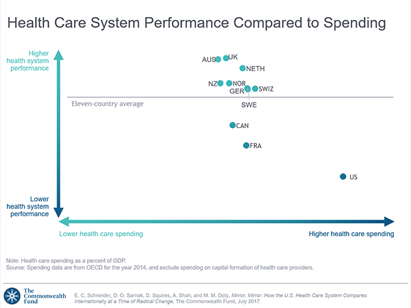 Health Care System Performance Compared to Spending