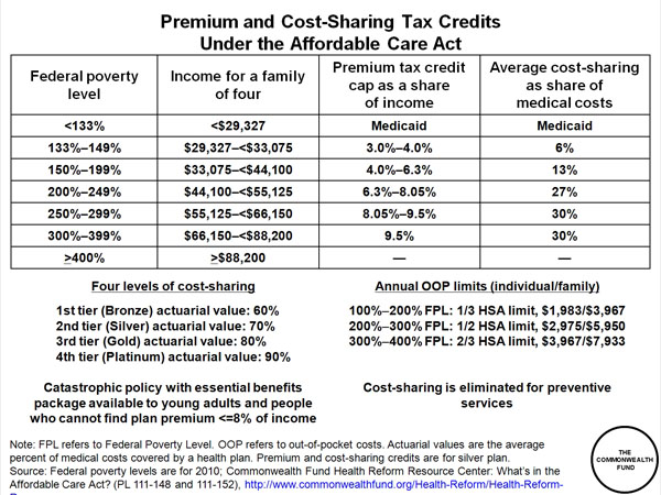 Premium and Cost-Sharing Tax Credits Under the Affordable