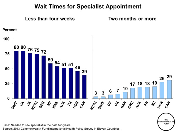 Wait Times for Specialist Appointment | Commonwealth Fund