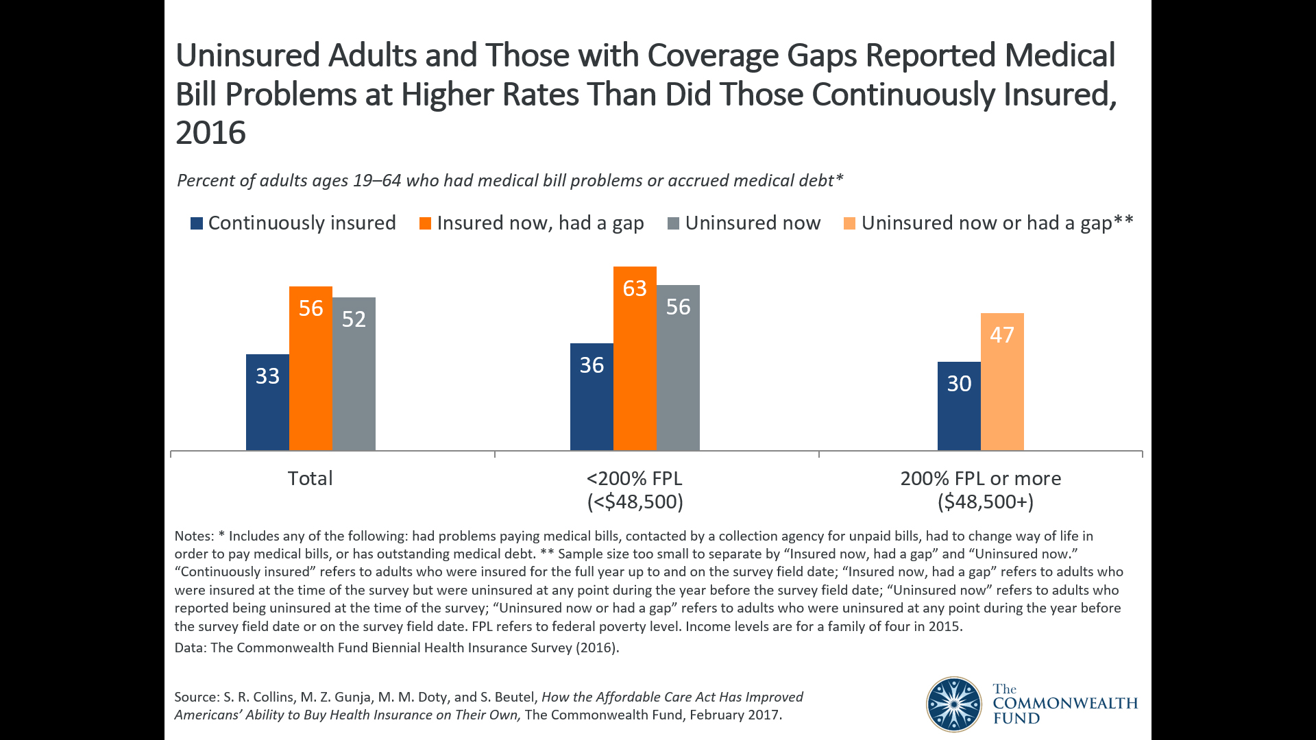 Uninsured Adults and Those with Coverage Gaps Reported Medical Bill  Problems at Higher Rates Than Did Those Continuously Insured, 2016