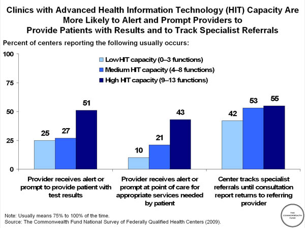 Clinics With Advanced Health Information Technology HIT Capacity Are More Likely To Alert And Prompt Providers Provide Patients Results