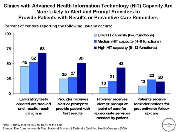 Clinics With Advanced Health Information Technology HIT Capacity Are More Likely To Alert And Prompt Providers Provide Patients Results Or