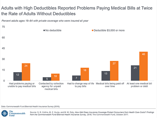 Does Coverage Protect Consumers From Health Care Costs