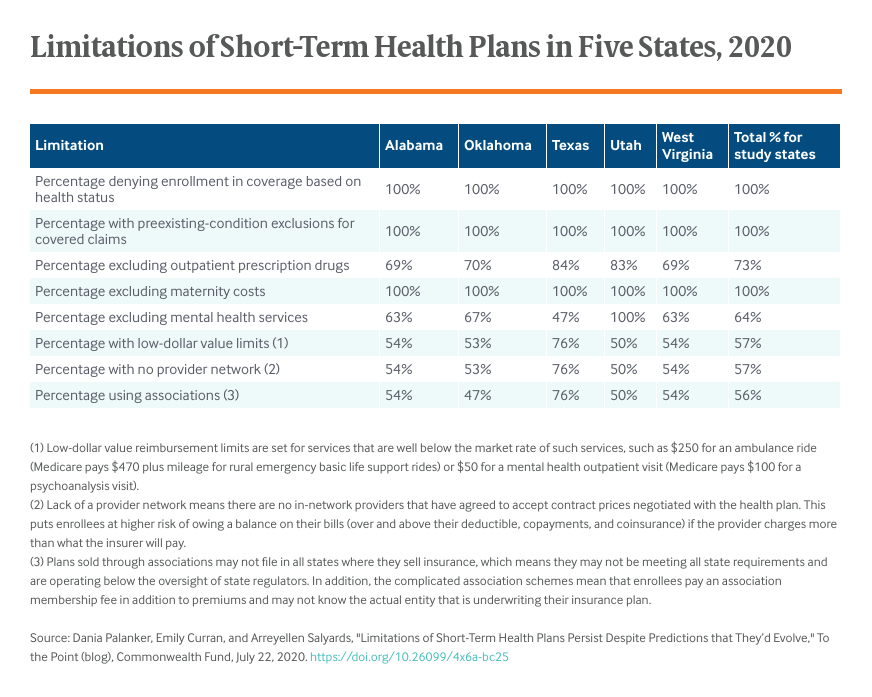 limitations-of-short-term-health-plans-persist-despite-predictions-that-theyd-evolve-table