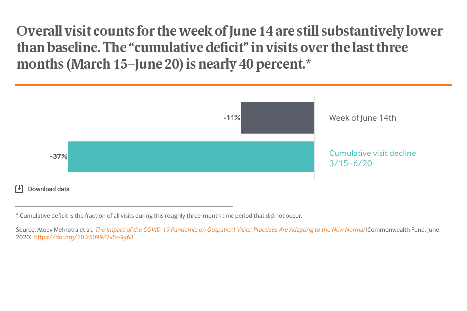 "Overall visit counts for the week of June 14 are still substantively lower than baseline. The ""cumulative deficit"" in visits over the last three months (March 15–June 20) is nearly 40 percent."