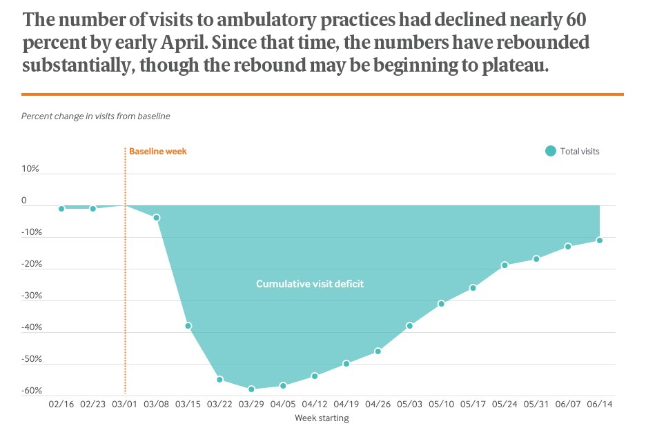 The number of visits to ambulatory practices had declined nearly 60 percent by early April. Since that time, the numbers have rebounded substantially, though the rebound may be beginning to plateau.