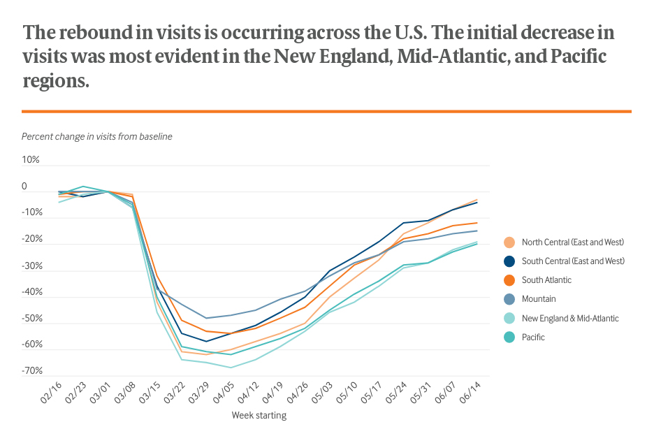 The rebound in visits is occurring across the U.S. The initial decrease in visits was most evident in the New England, Mid-Atlantic, and Pacific regions.