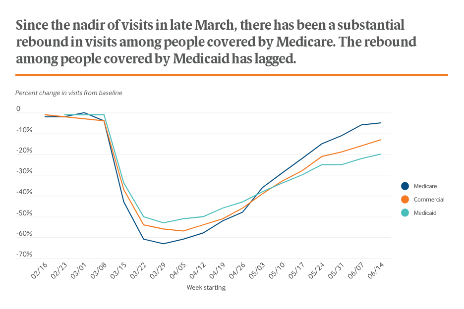 Since the nadir of visits in late March, there has been a substantial rebound in visits among people covered by Medicare. The rebound among people covered by Medicaid has lagged.
