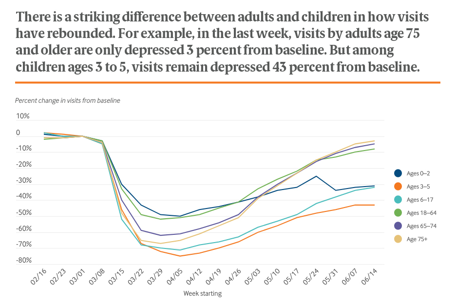 There is a striking difference between adults and children in how visits have rebounded.