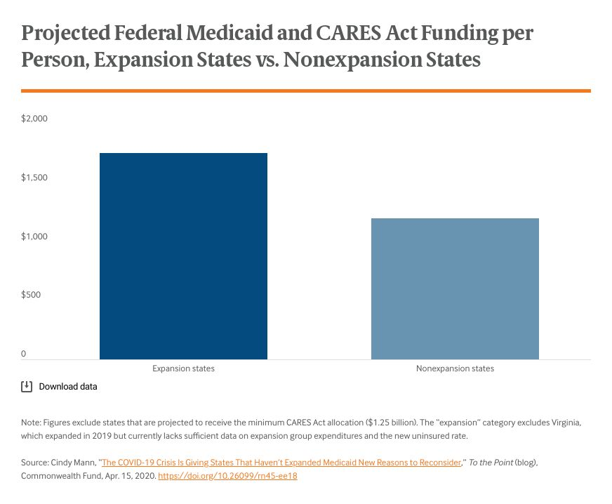 projected-federal-medicaid-and-cares-act-funding-per-person-expansion-states-vs-non-expansion-states