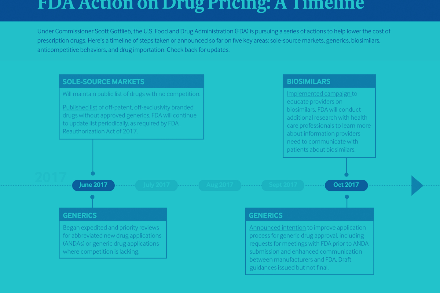 FDA Action on Drug Pricing: A Timeline