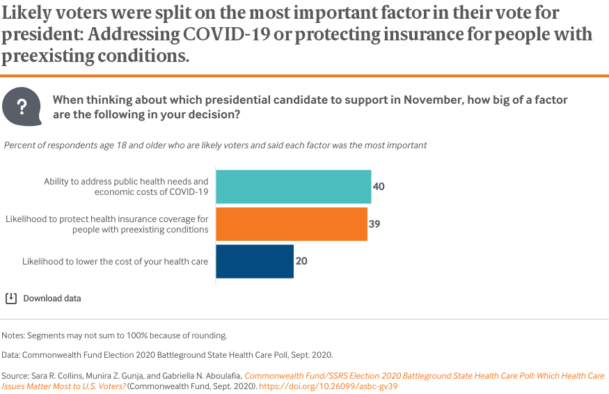 Likely voters were split on the most important factor in their vote for president: Addressing COVID-19 or protecting insurance for people with preexisting conditions.