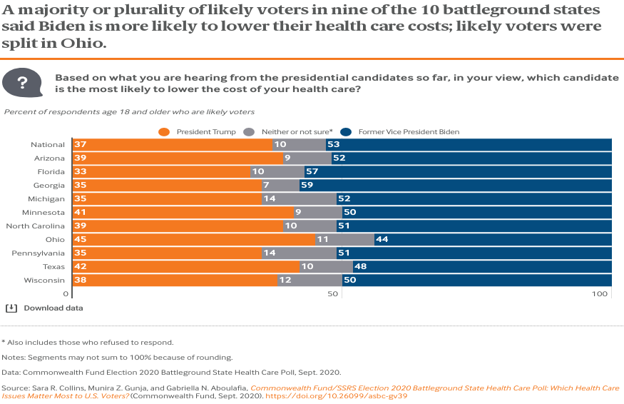 A majority or plurality of likely voters in nine of the 10 battleground states said Biden is more likely to lower their health care costs; likely voters were split in Ohio.