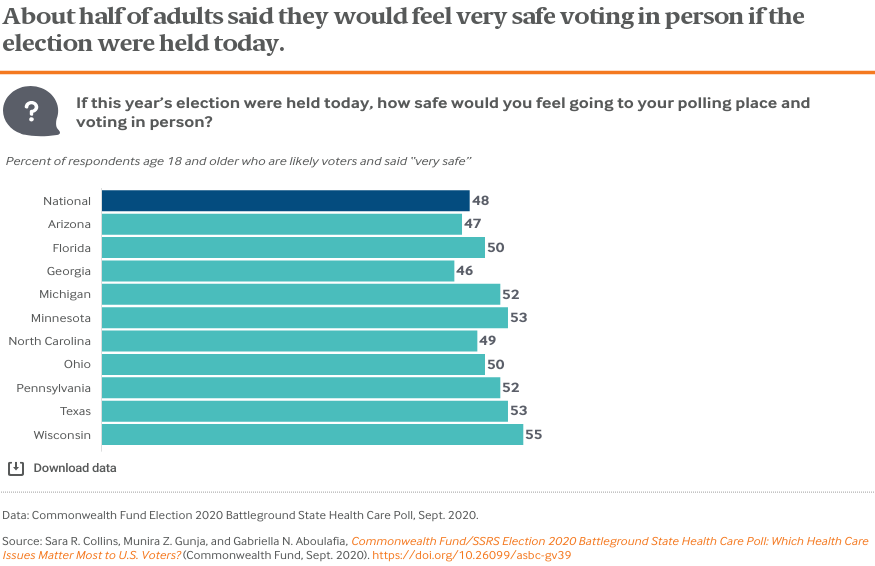 About half of adults said they would feel very safe voting in person if the election were held today.