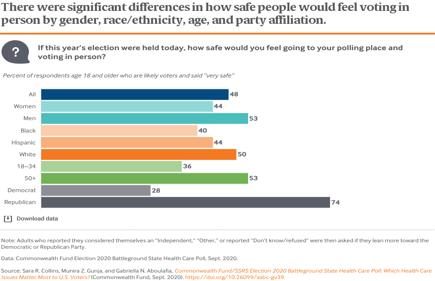 There were significant differences in how safe people would feel voting in person by gender, race/ethnicity, age, and party affiliation.