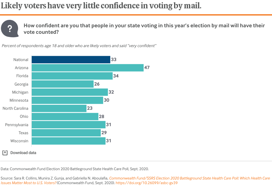 Likely voters have very little confidence in voting by mail.
