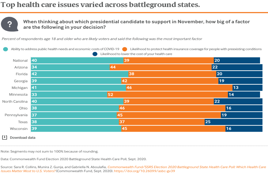 Top health care issues varied across battleground states.