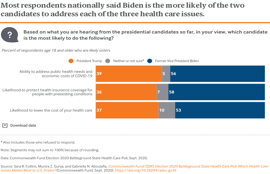 Most respondents nationally said Biden is the more likely of the two candidates to address each of the three health care issues.