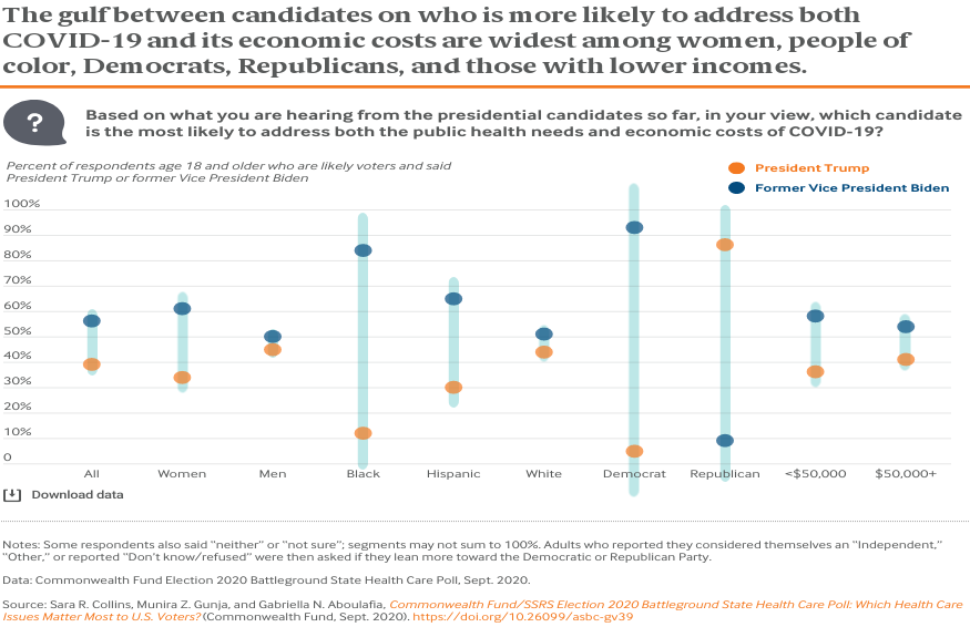 The gulf between candidates on who is more likely to address both COVID-19 and its economic costs are widest among women, people of color, Democrats, Republicans, and those with lower incomes.