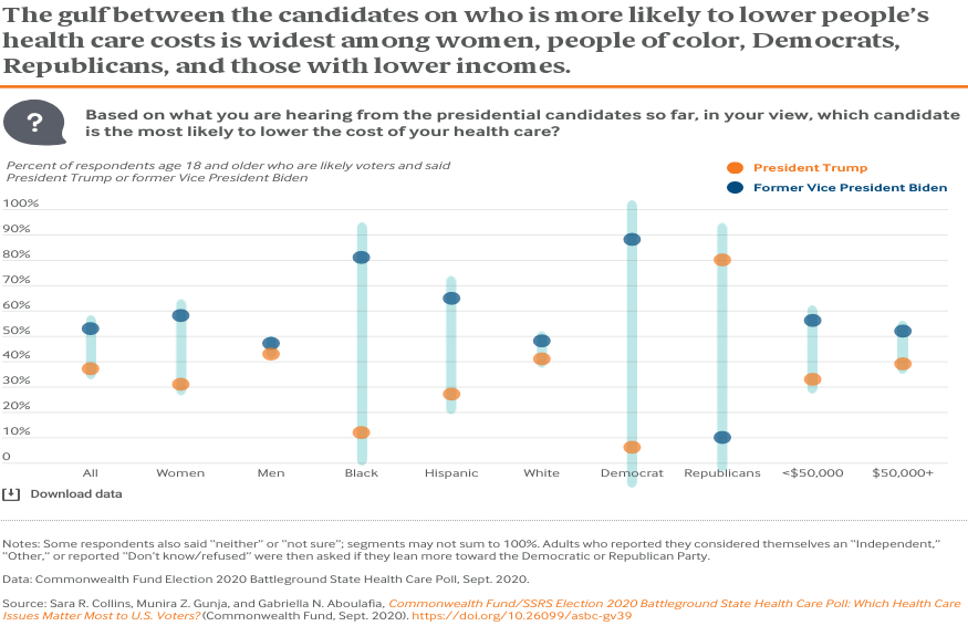 Page 1 The gulf between candidates on who is more likely to protect coverage for people with preexisting conditions is widest among women, people of color, Democrats, Republicans, and those with lower incomes.