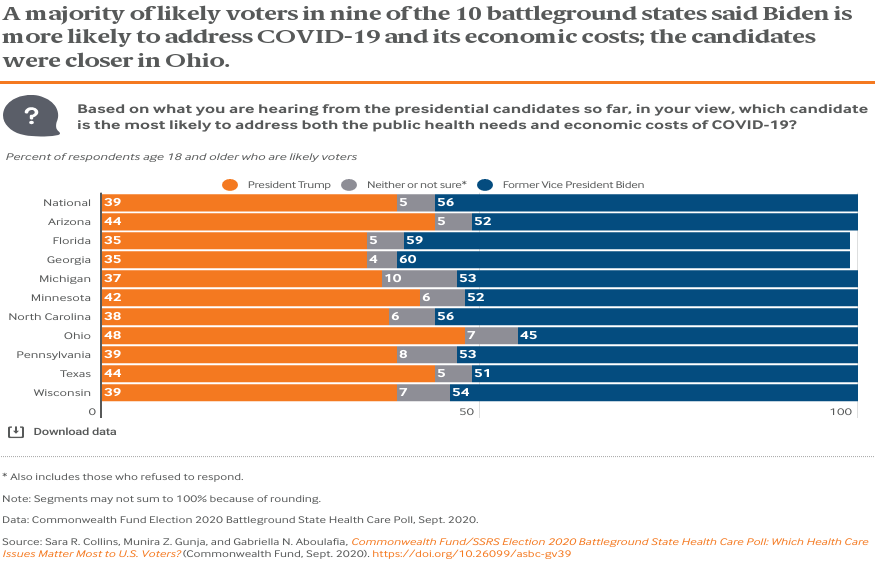 Page 1 A majority of likely voters in nine of the 10 battleground states said Biden is more likely to address COVID-19 and its economic costs; the candidates were closer in Ohio.