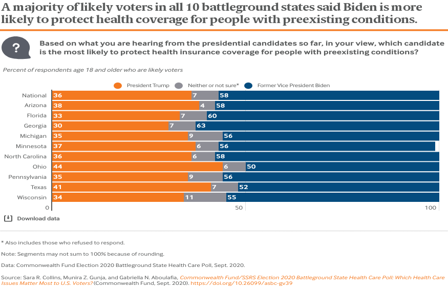 Page 1 A majority of likely voters in all 10 battleground states said Biden is more likely to protect health coverage for people with preexisting conditions.