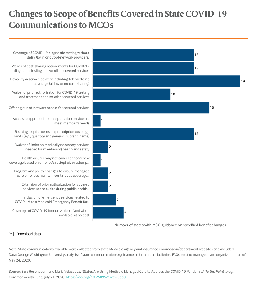 Changes to scope of benefits covered in state COVID-19 communications to MCOs