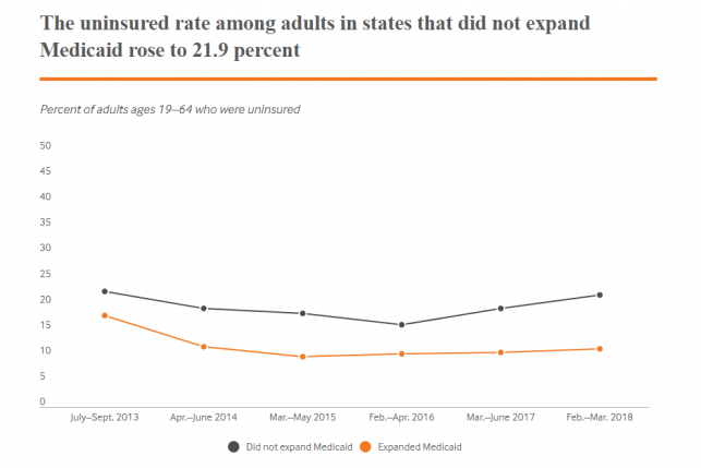 Uninsured rate in states that did not expand Medicaid