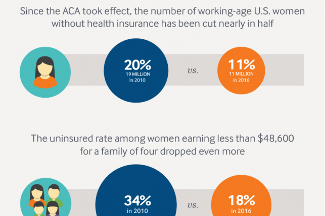 ___media_images_infographics_2017_sep_fund_women_aca_card_3x2