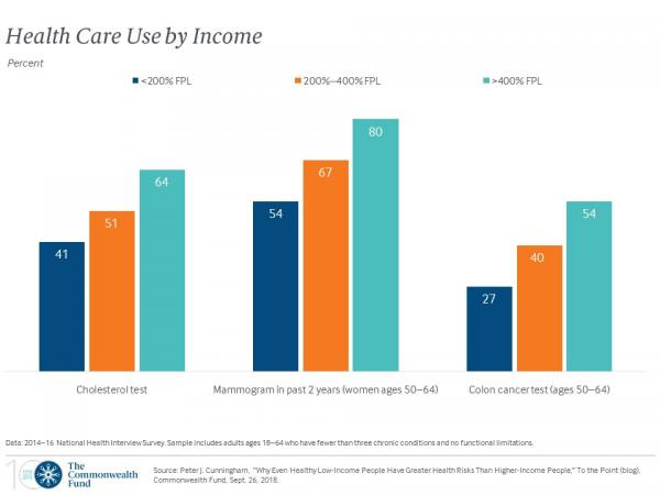 Do Health Care Costs Fuel Economic Inequality in the ...