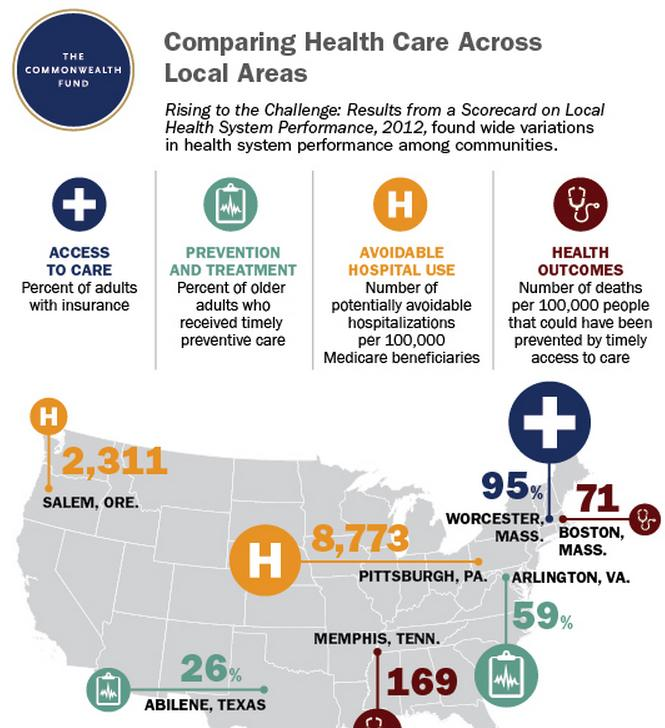 local health care comparison