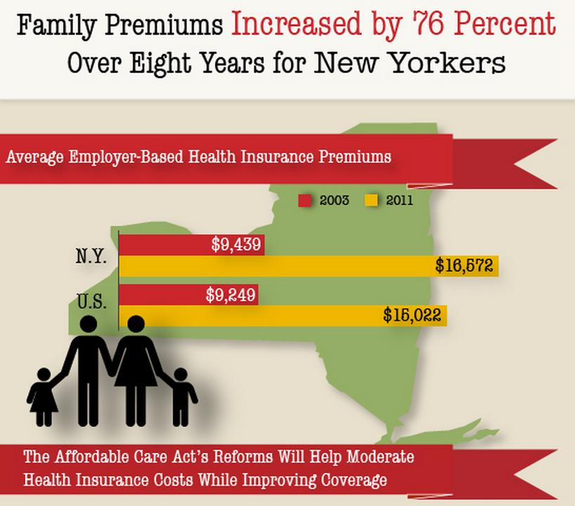 family premiums new yorkers