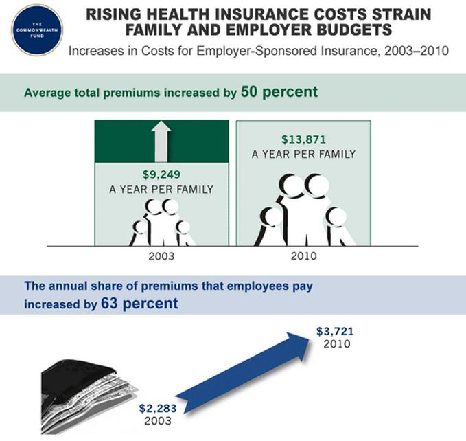 family budget health insurance employer