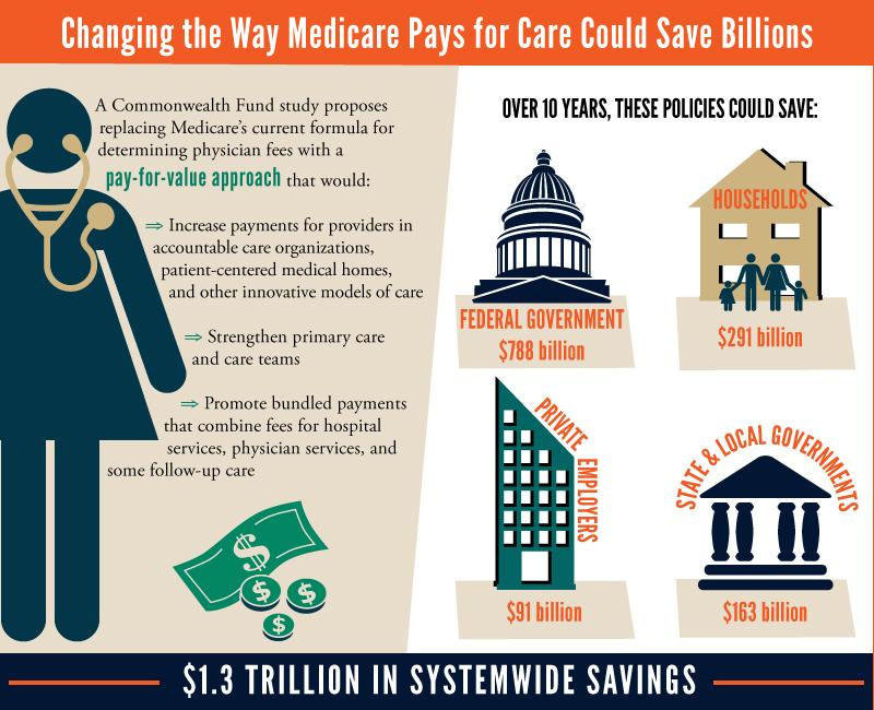 Medicare savings health care