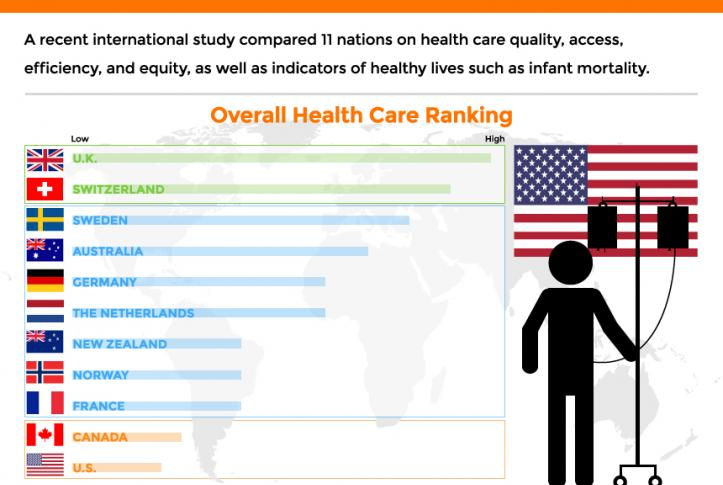 U.S. Health Care Ranks Last Among Wealthy Countries | Commonwealth Fund