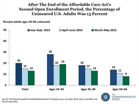 Sixty-Two Percent of Adults with Marketplace or Medicaid