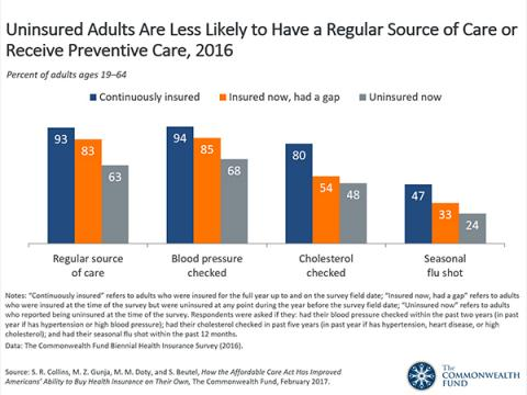 Uninsured Adults Are Less Likely to Receive Cancer ...